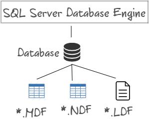 Dive Into SQL Server Transaction Log — Part 1