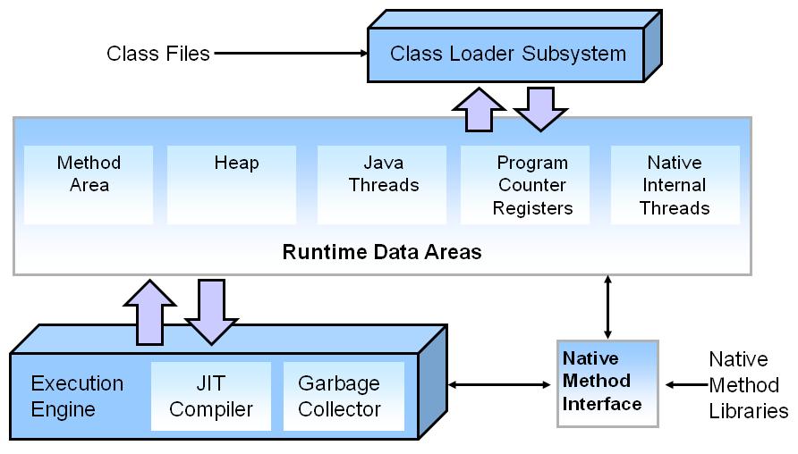 jvm architecture diagram citroen c5 2004 wiring memory management in java codingthis com
