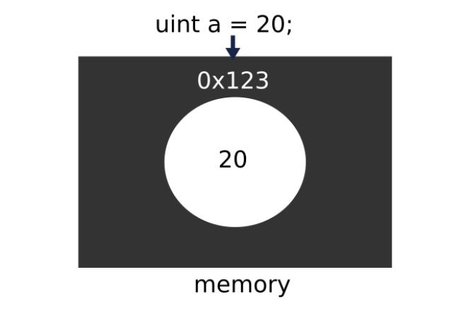 value types diagram