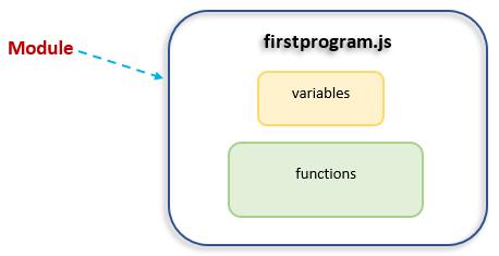 node module system