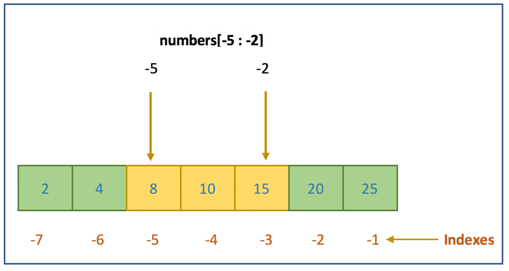 Slicing with negative indexes