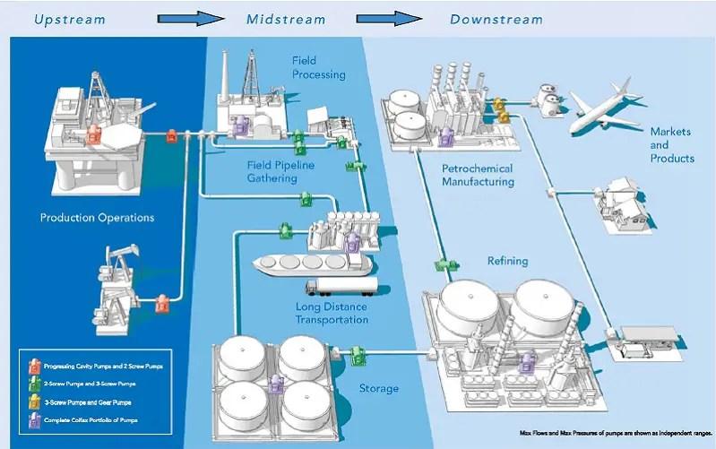 oilfield-services-upstream-midstream-downstream