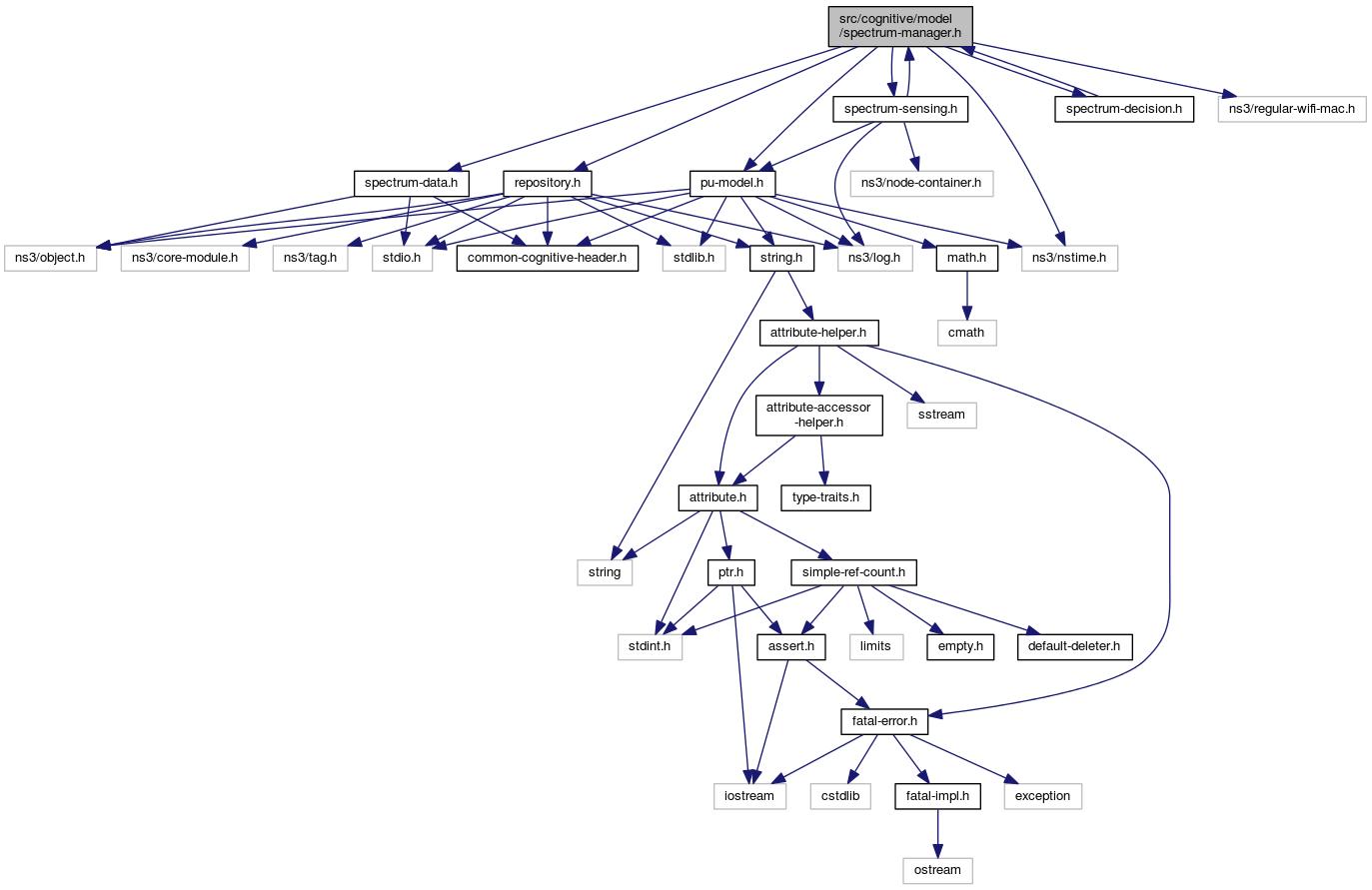 ns-3: src/cognitive/model/spectrum-manager.h File Reference