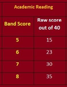 Ielts band score calculator link taken from global also conversion  uaeu college of education rh coeielts wordpress