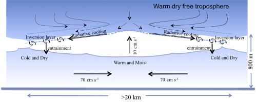 small resolution of cloud formation diagram