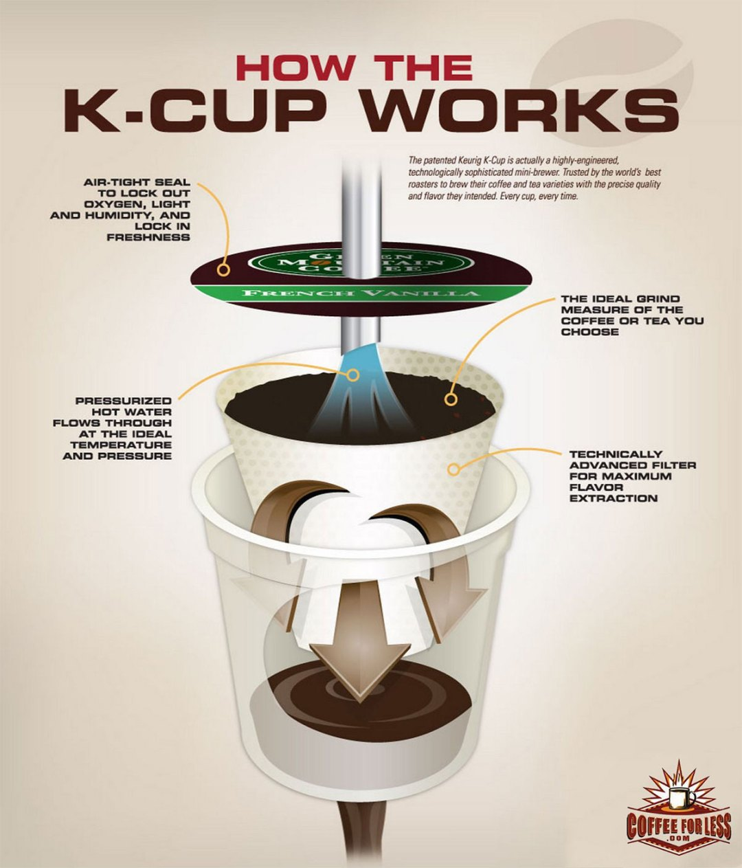 Infographic: How K Cups Work