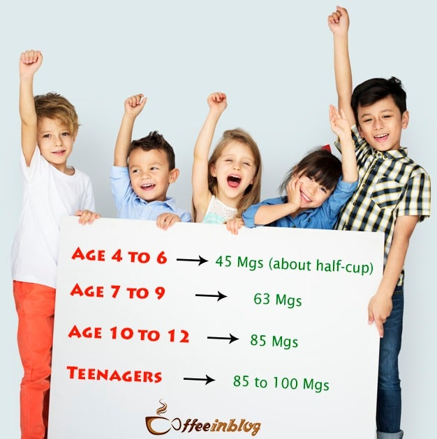 Age for kids to drink coffee