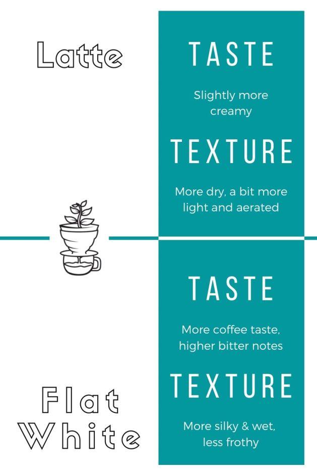 Latte vs Flat White