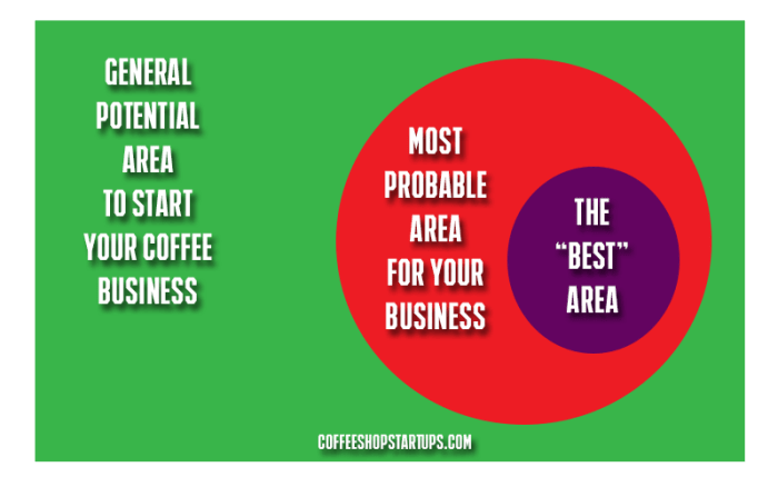 how to start a coffee shop, where to start a coffee shop, choosing the right space for a coffee shop,