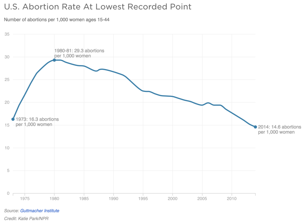 medium resolution of the us abortion rate is at its lowest rate since roe v wade