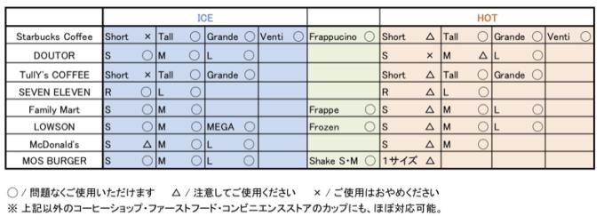 カップの対応表がこちら! SOKONUKE BAGとの互換性をすぐに確かめられるので安心!