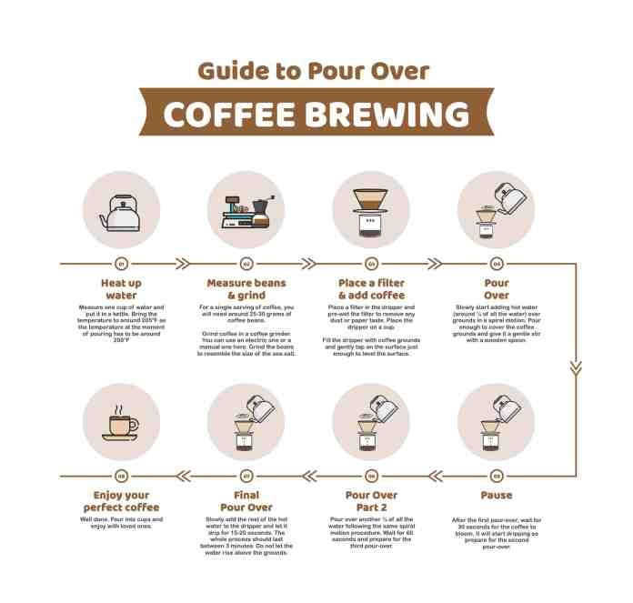 Coffee Making infographic
