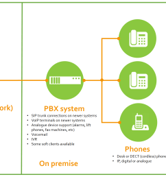 cogent can provide traditional on premise pbx systems as a service or as a capex acquistion deploy modern pabx that are voip capable and can connect to  [ 2736 x 1536 Pixel ]