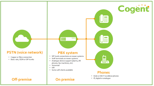 small resolution of cogent can provide traditional on premise pbx systems as a service or as a capex acquistion deploy modern pabx that are voip capable and can connect to