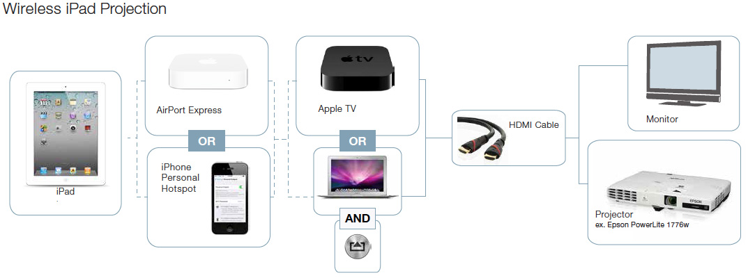 Apple Airport Express Wiring Diagram