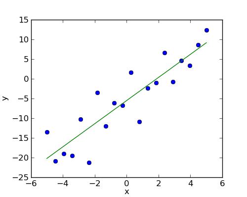 1. Basic statistics — Statistics for the CogMaster