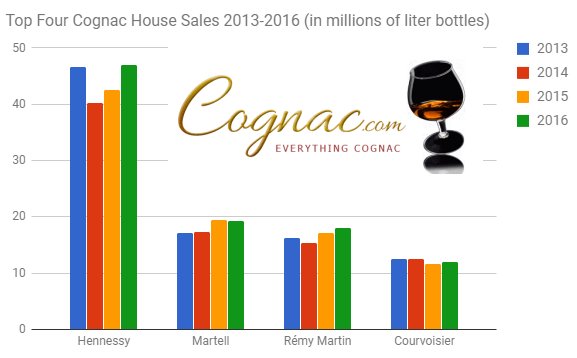 Top four cognac house sales 2013 -2016 cognac.com