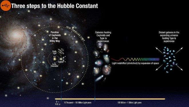 Hubble constant, confirmed the enigmatic variation. Original article by Alessandro Brizzi.