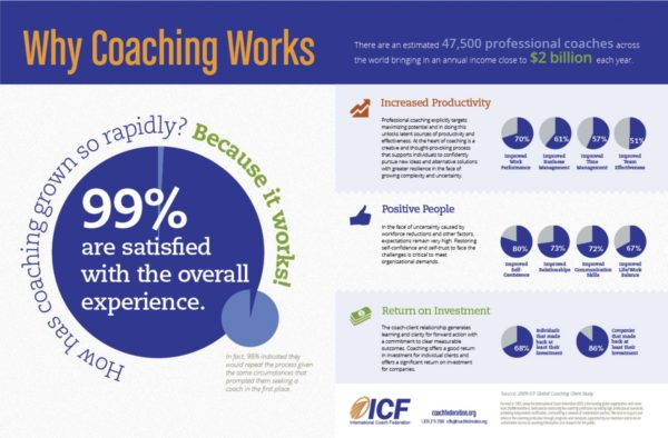 Executive leadership coaching, Executive coaching services, leadership development