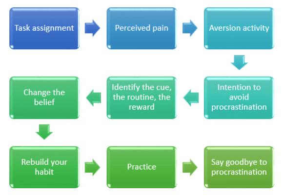 Strategy to overcome procrastination