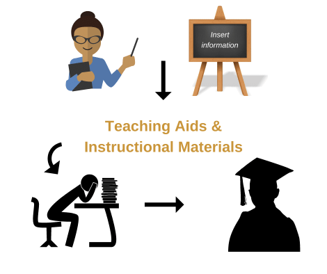 Teaching aids and instructional materials