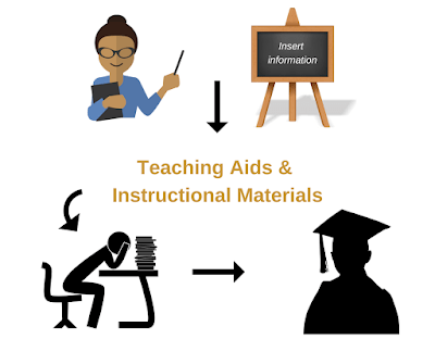 Teaching aids and instructional materials - definition, needs, examples