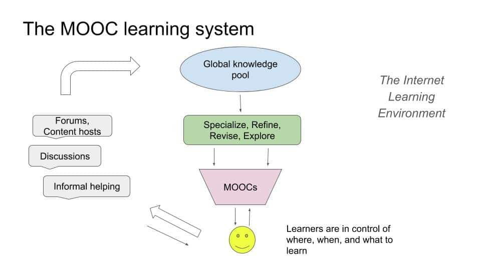 What are MOOCs and what are the benefits of online learning