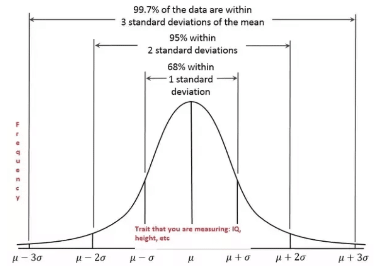 Am I weird or normal? Here is statistical point of view
