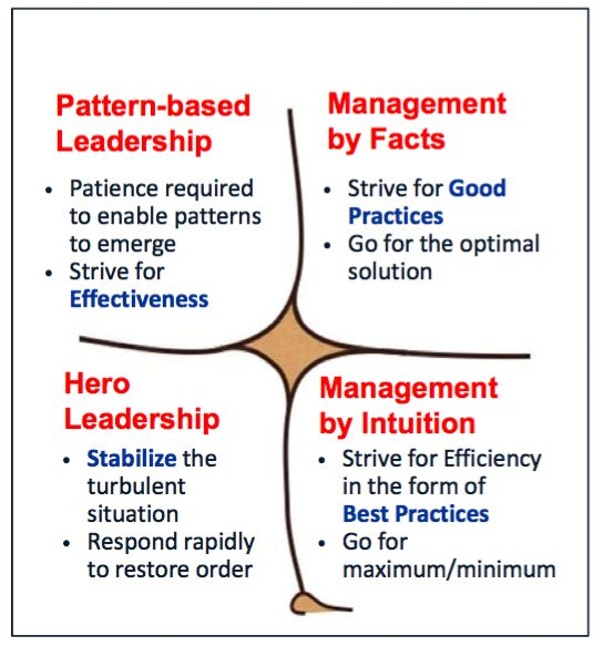 Management / Leadership in the Cynefin framework (Credits: Cognitive Edge)