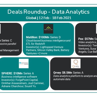Tracxn Deals Roundup Data Analytics 12-18 Feb 2021