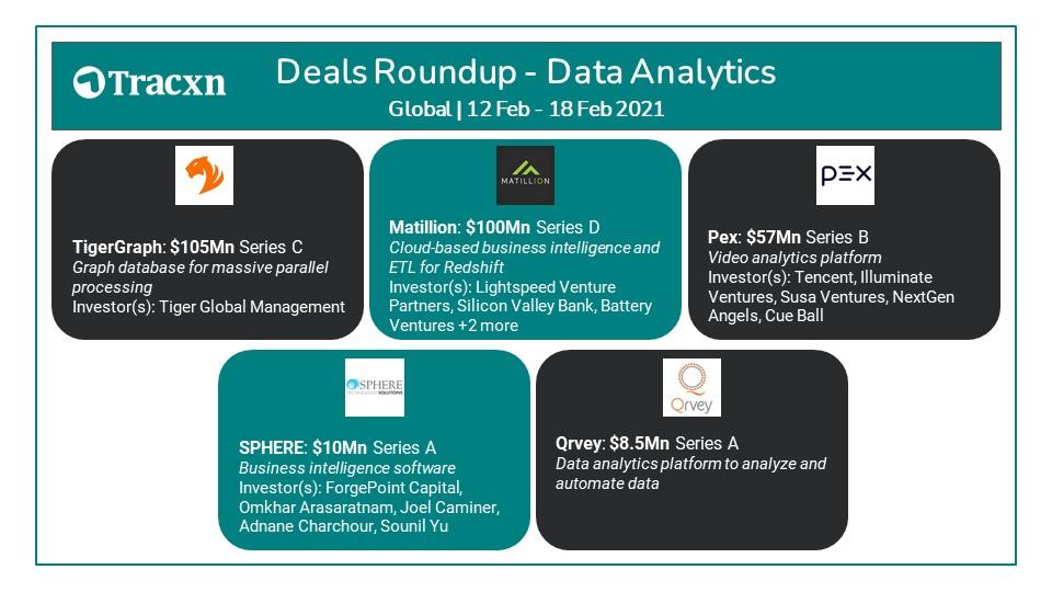 Tracxn Deals Roundup Data Analytics 12-18 Feb 2021