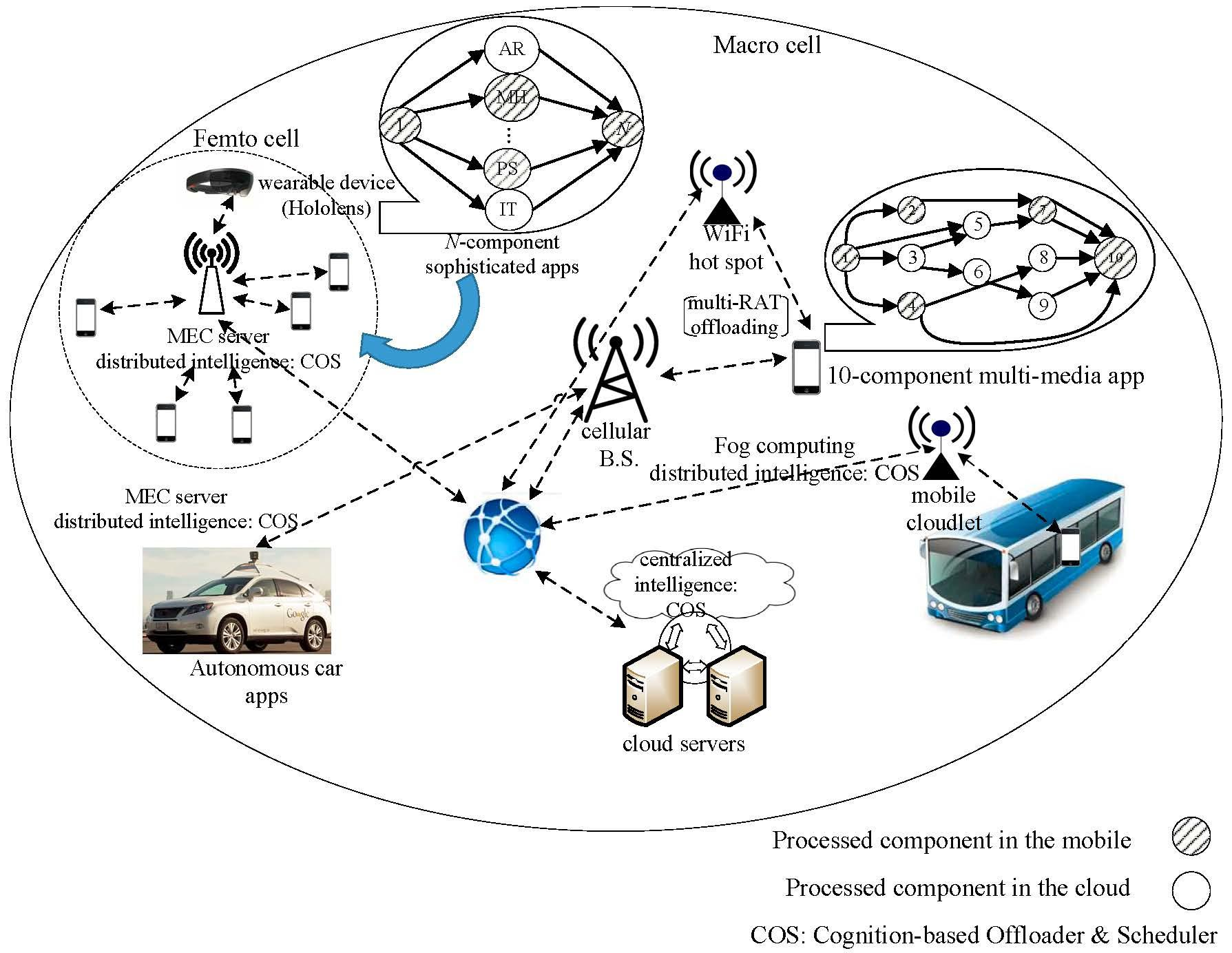 Cognitive Mobile Cloud Computing