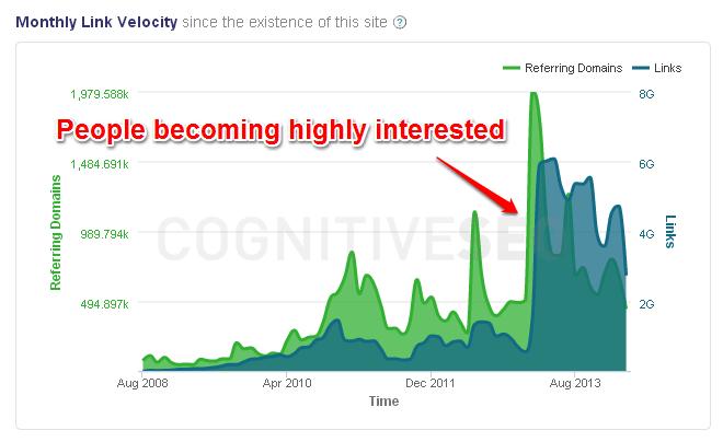 Example Link Velocity