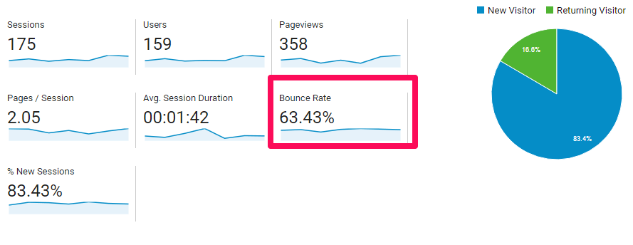 bounce rate example