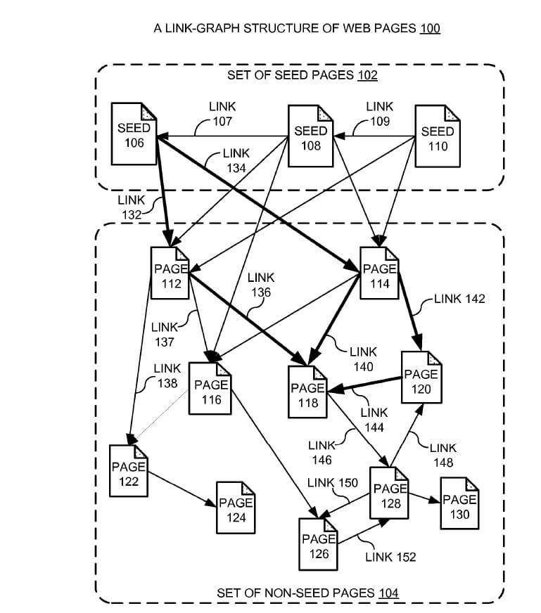A-link-graph-structure-of-web-pages