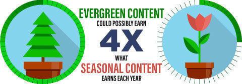 evergreen-vs-seasonal-content