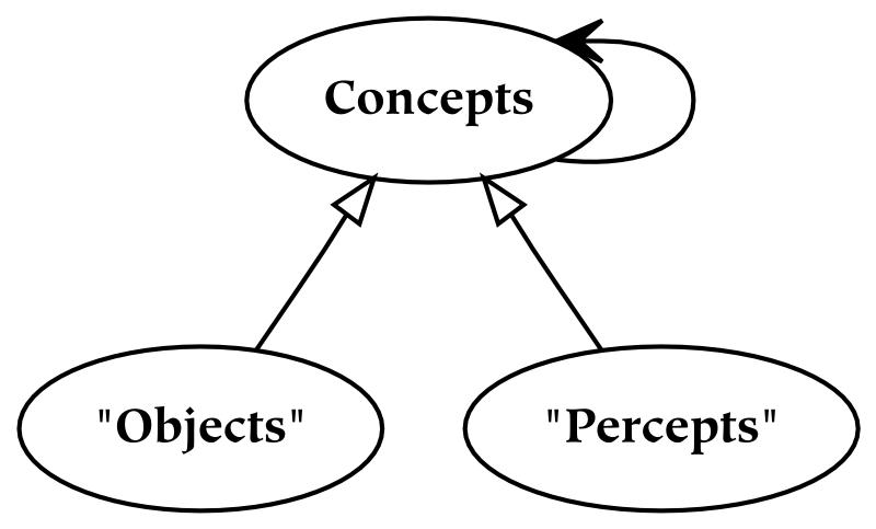 2. Parts of the Conceptual Universe