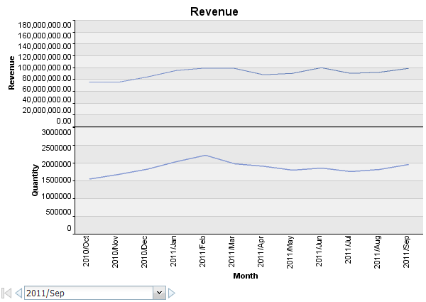 Chart in Data Deck