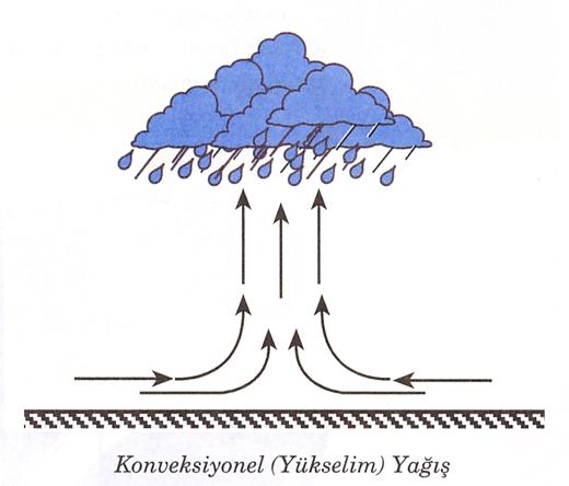 konveksiyonel yagislar
