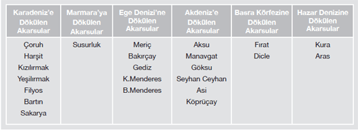 turkiyenin-akarsulari