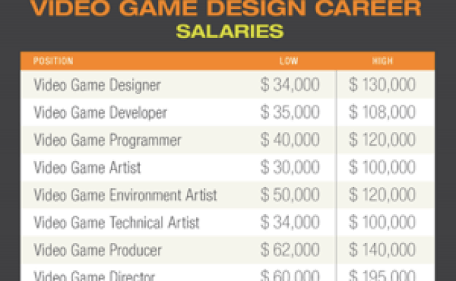 Top 7 Video Game Design And Development Jobs That Offer