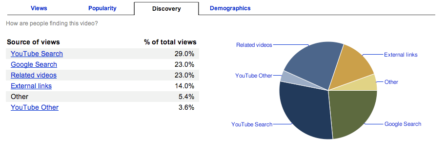 YouTube Discovery