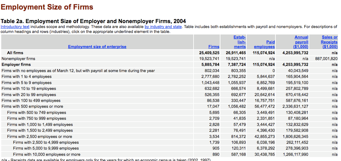Number of Small Businesses in the United States