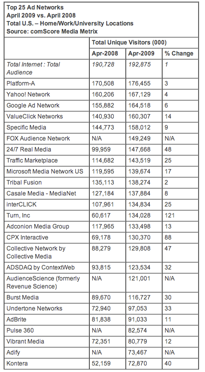 Top 25 Online Advertising Networks