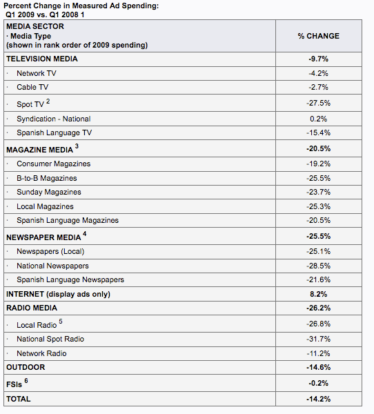 Q1 2009 Measured Ad Spending
