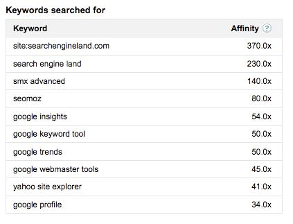 Search Engine Land Keywords