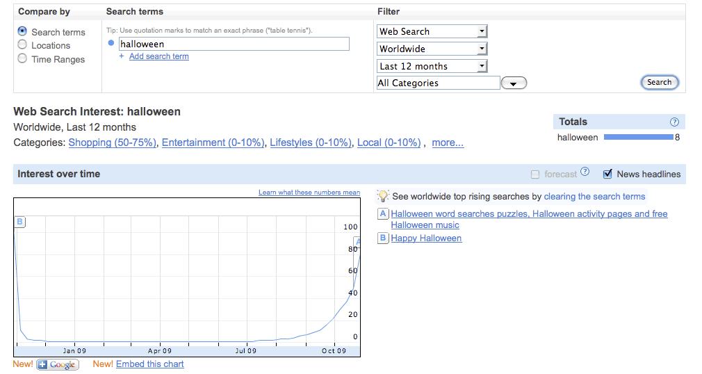 Halloween Web Search Interest