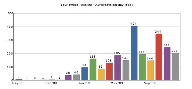 Tweet Timeline 7.0 Tweets A Day