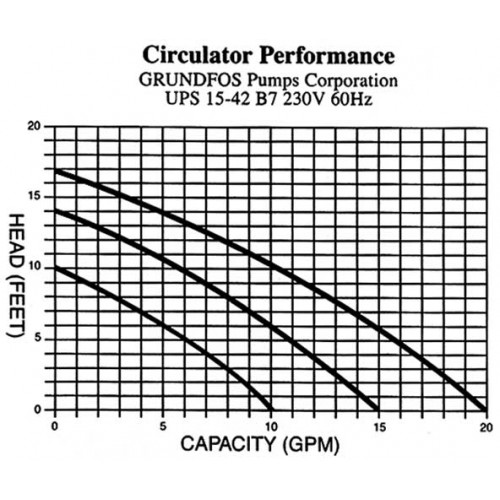 UPS 15-42 OEM Replacement 230-Volt Pump Head for AQUECOIL