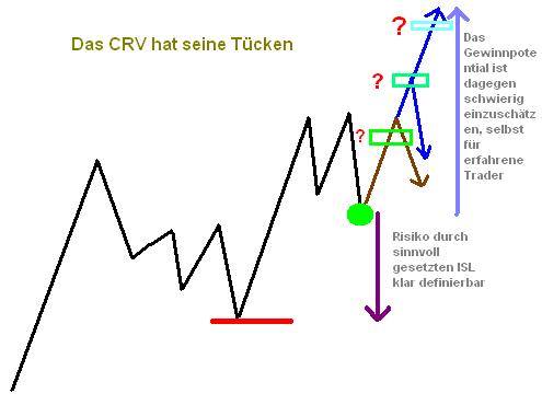 Das Chance Risiko Verhältnis beim Trading
